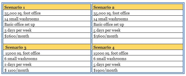 commercial cleaning budget scenarios